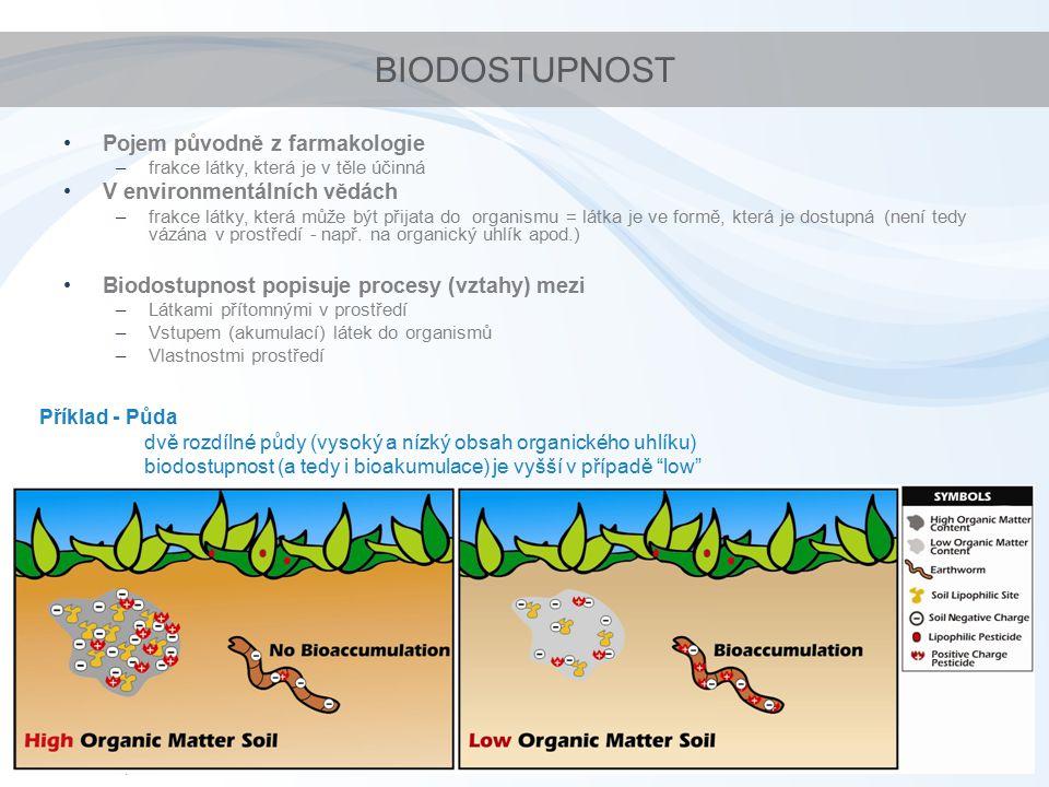 BIODOSTUPNOST Pojem původně z farmakologie V environmentálních vědách