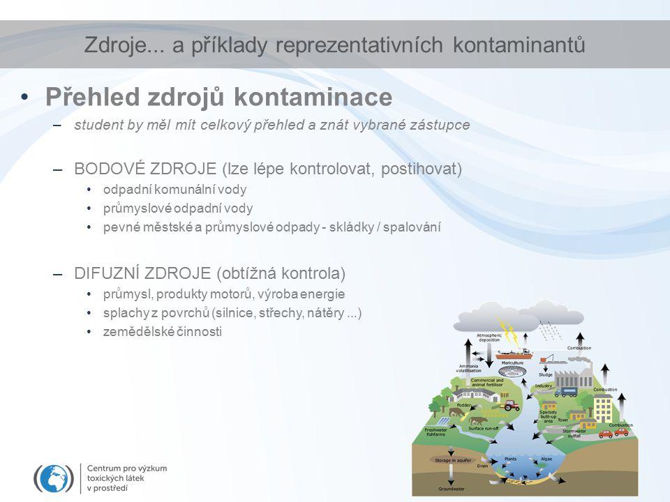 Zdroje... a příklady reprezentativních kontaminantů