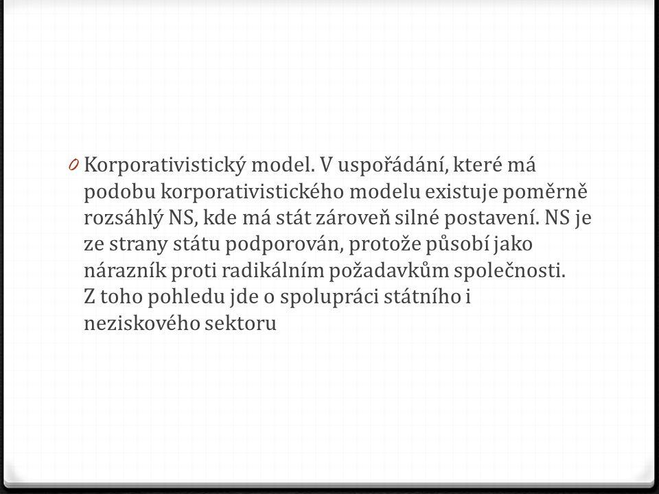 Korporativistický model
