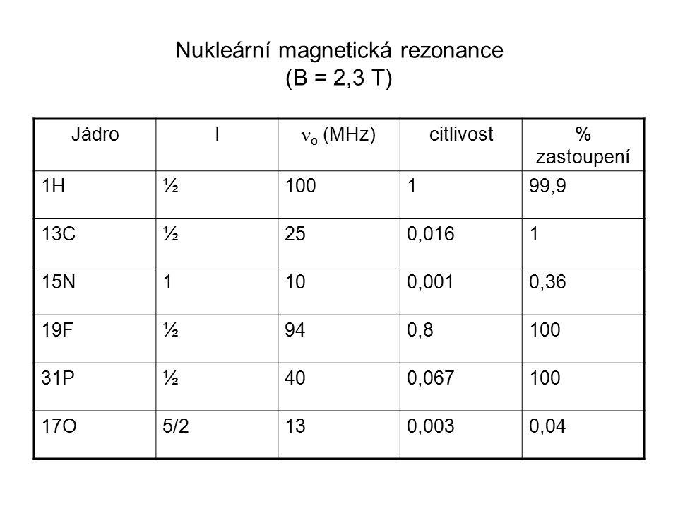 Nukleární magnetická rezonance (B = 2,3 T)