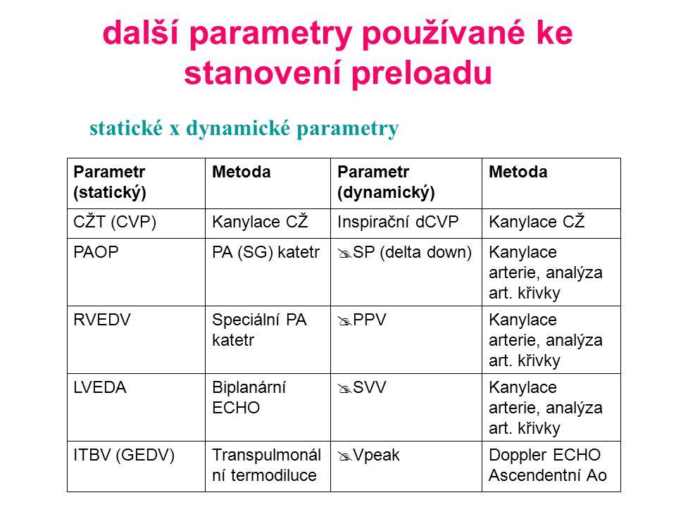 další parametry používané ke stanovení preloadu
