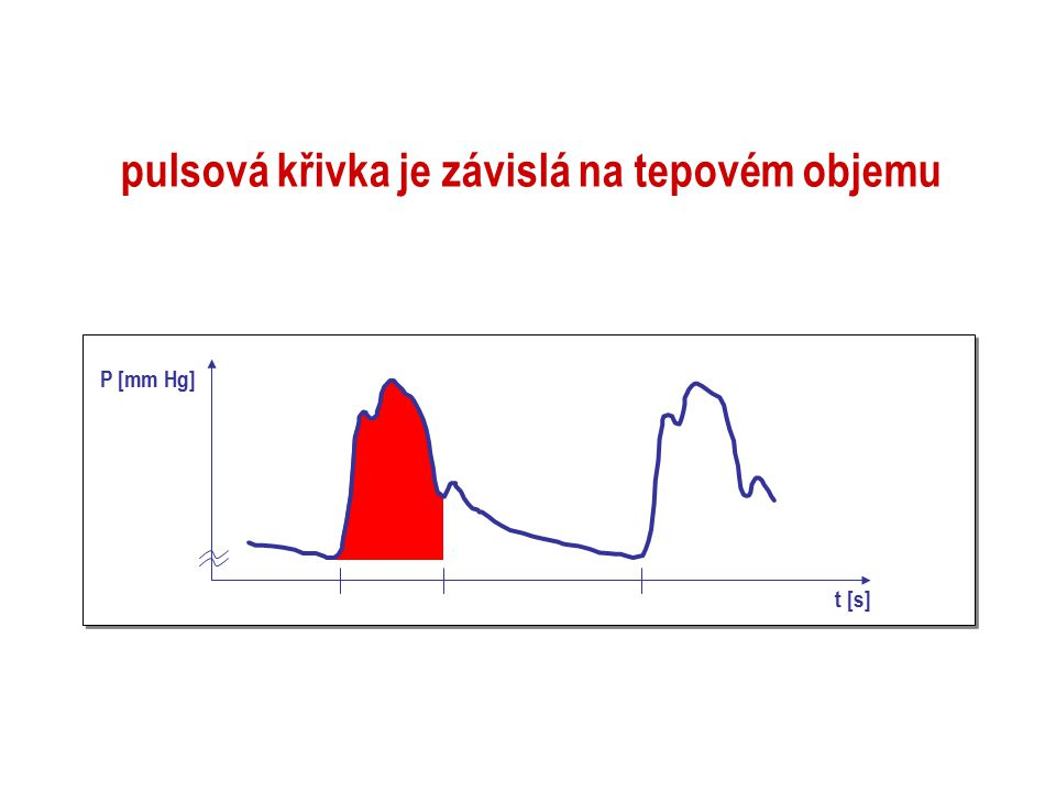 pulsová křivka je závislá na tepovém objemu