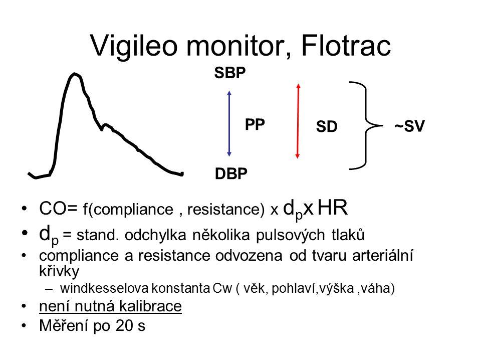 Vigileo monitor, Flotrac