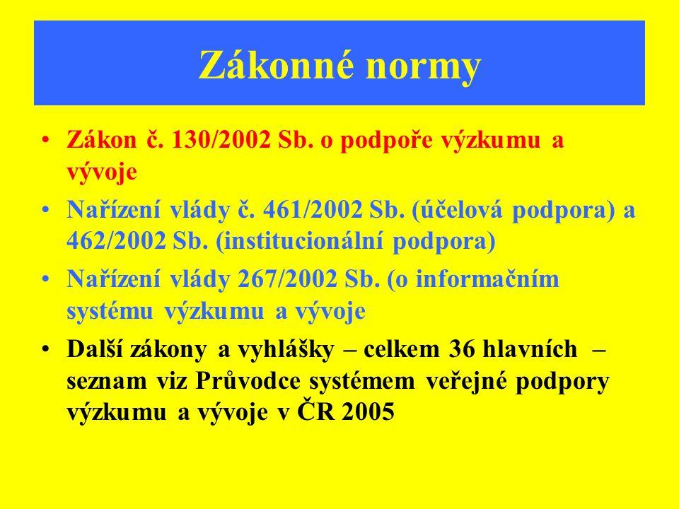 Zákonné normy Zákon č. 130/2002 Sb. o podpoře výzkumu a vývoje