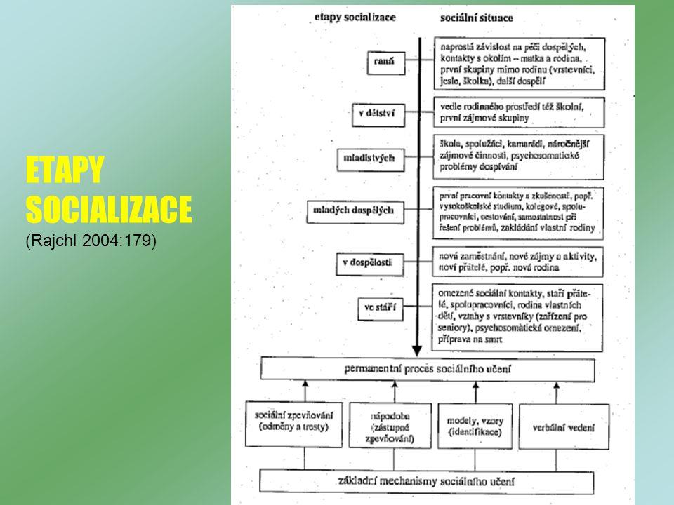 ETAPY SOCIALIZACE (Rajchl 2004:179)
