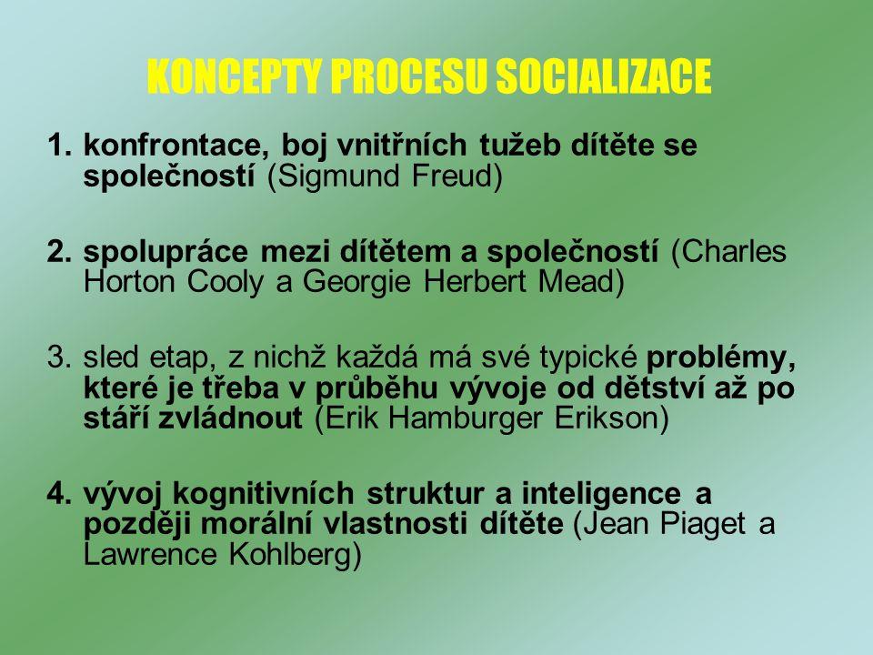 KONCEPTY PROCESU SOCIALIZACE