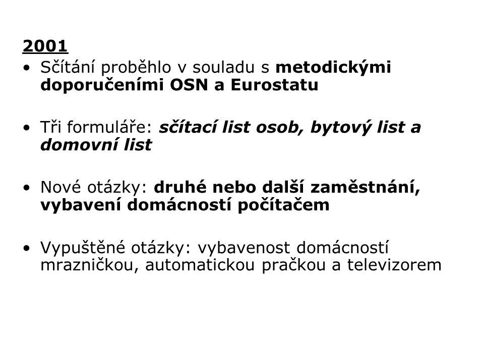 2001 Sčítání proběhlo v souladu s metodickými doporučeními OSN a Eurostatu. Tři formuláře: sčítací list osob, bytový list a domovní list.