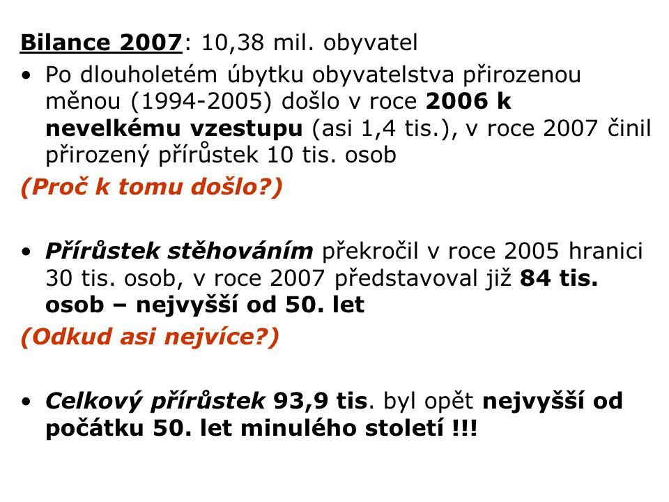 Bilance 2007: 10,38 mil. obyvatel