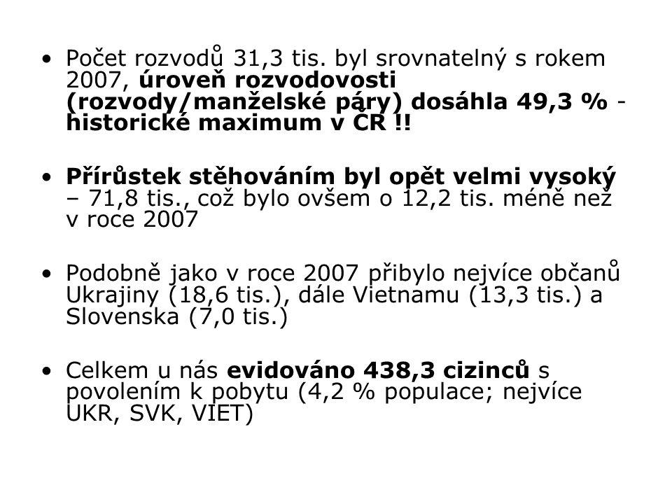 Počet rozvodů 31,3 tis. byl srovnatelný s rokem 2007, úroveň rozvodovosti (rozvody/manželské páry) dosáhla 49,3 % - historické maximum v ČR !!