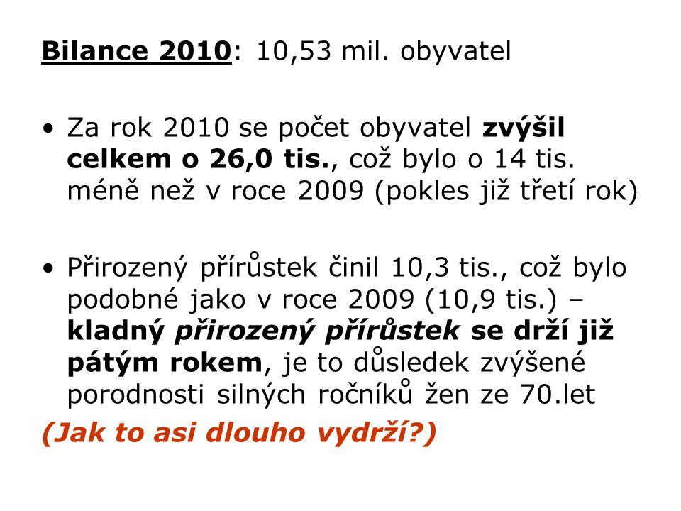 Bilance 2010: 10,53 mil. obyvatel