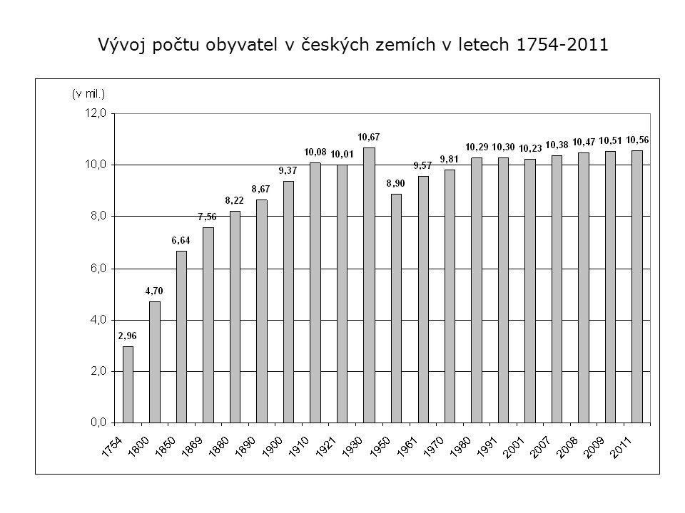 Vývoj počtu obyvatel v českých zemích v letech 1754-2011