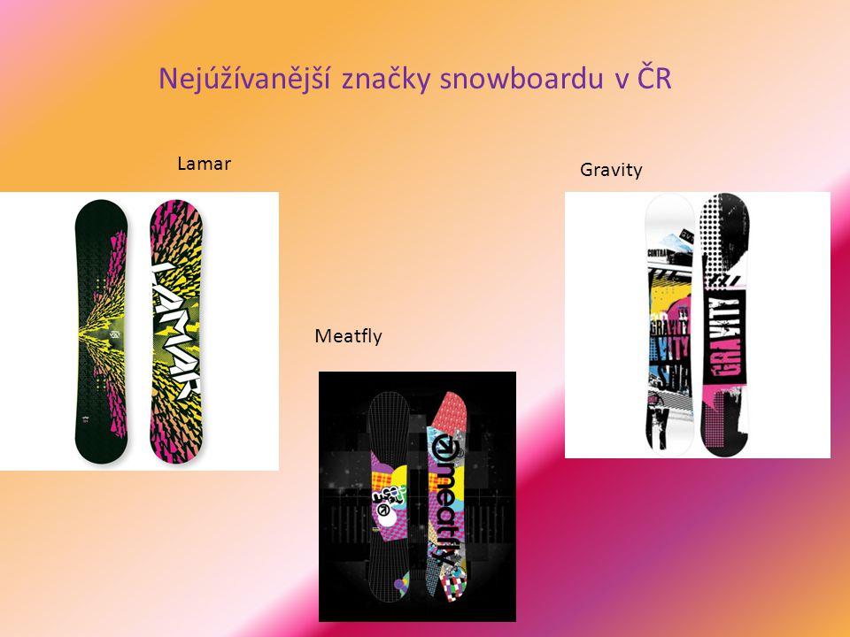Nejúžívanější značky snowboardu v ČR