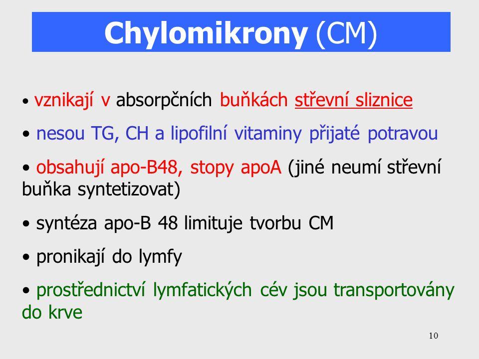 Chylomikrony (CM) nesou TG, CH a lipofilní vitaminy přijaté potravou