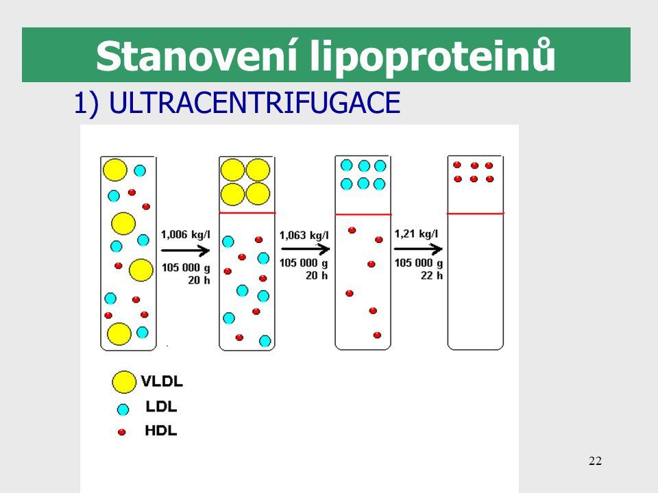 Stanovení lipoproteinů