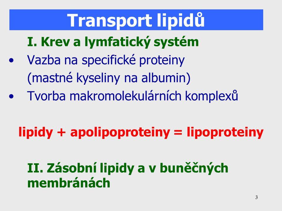 lipidy + apolipoproteiny = lipoproteiny