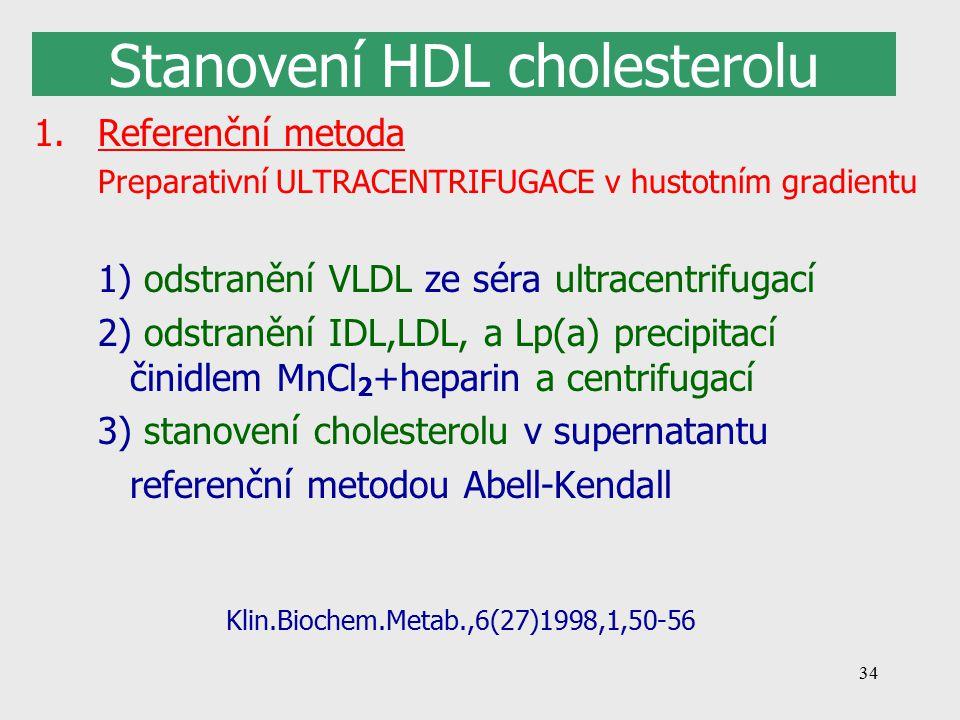 Stanovení HDL cholesterolu