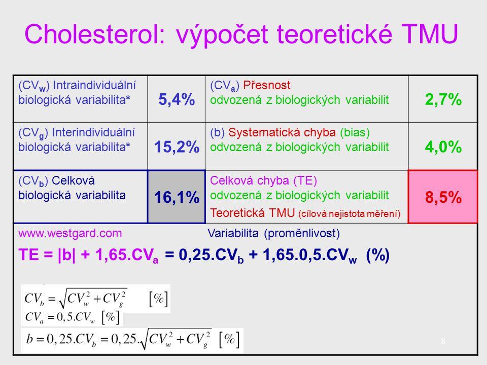 Cholesterol: výpočet teoretické TMU