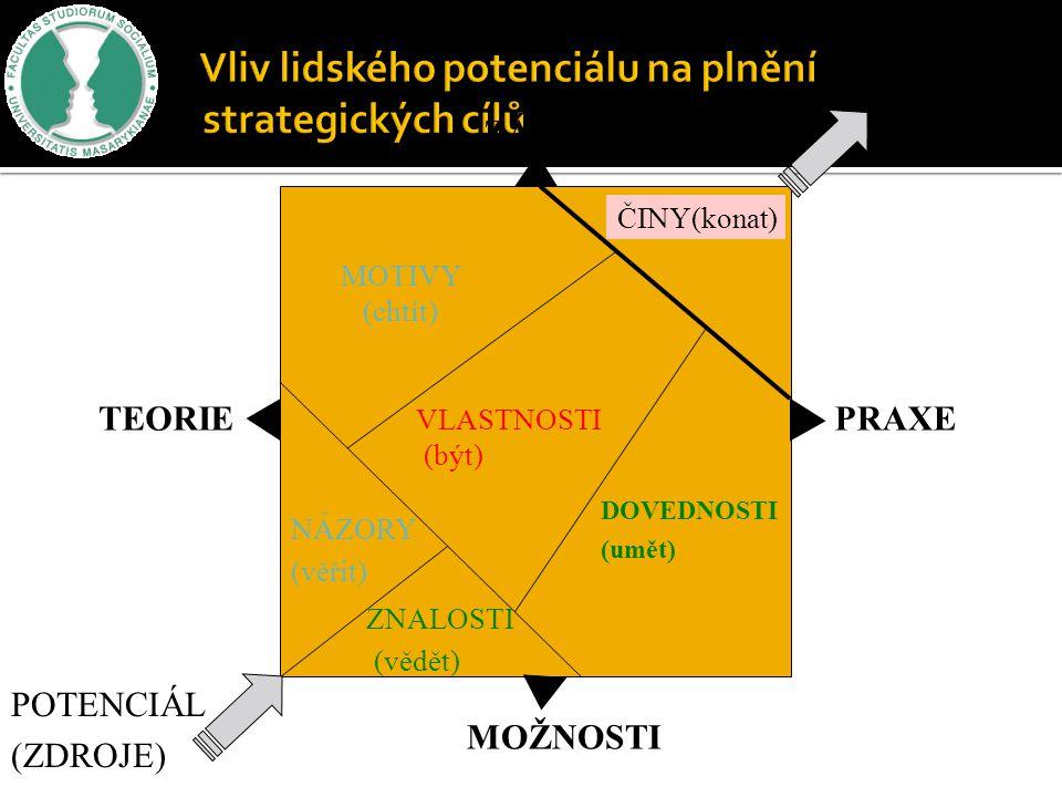 Vliv lidského potenciálu na plnění strategických cílů