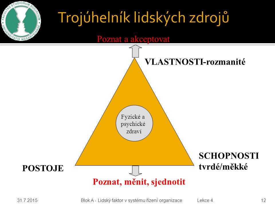 Trojúhelník lidských zdrojů