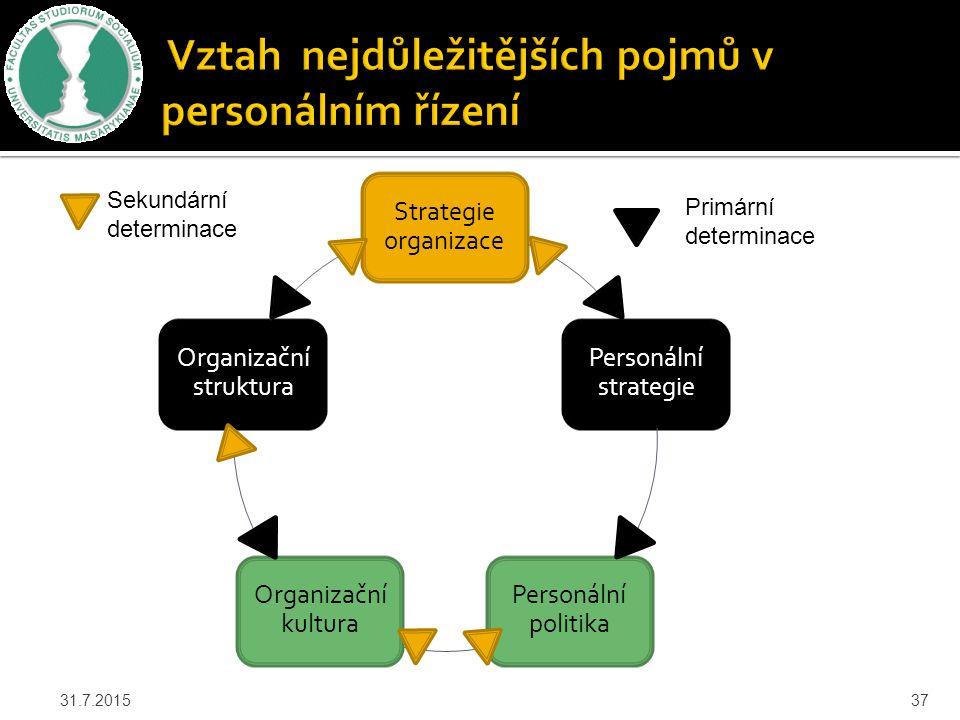 Vztah nejdůležitějších pojmů v personálním řízení