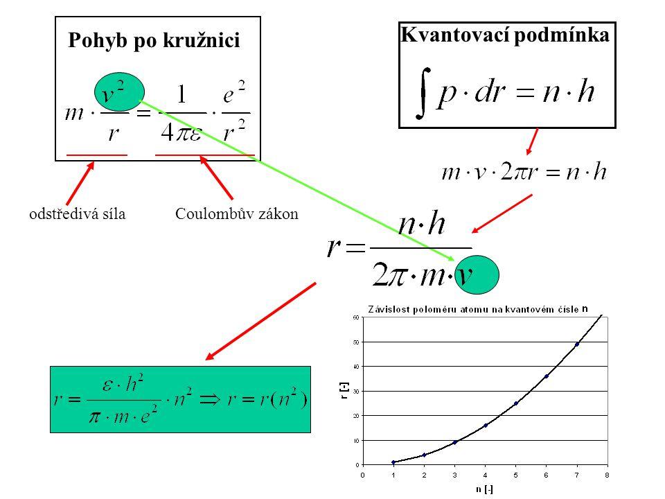 Kvantovací podmínka Pohyb po kružnici odstředivá síla Coulombův zákon
