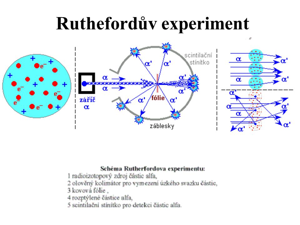Ruthefordův experiment