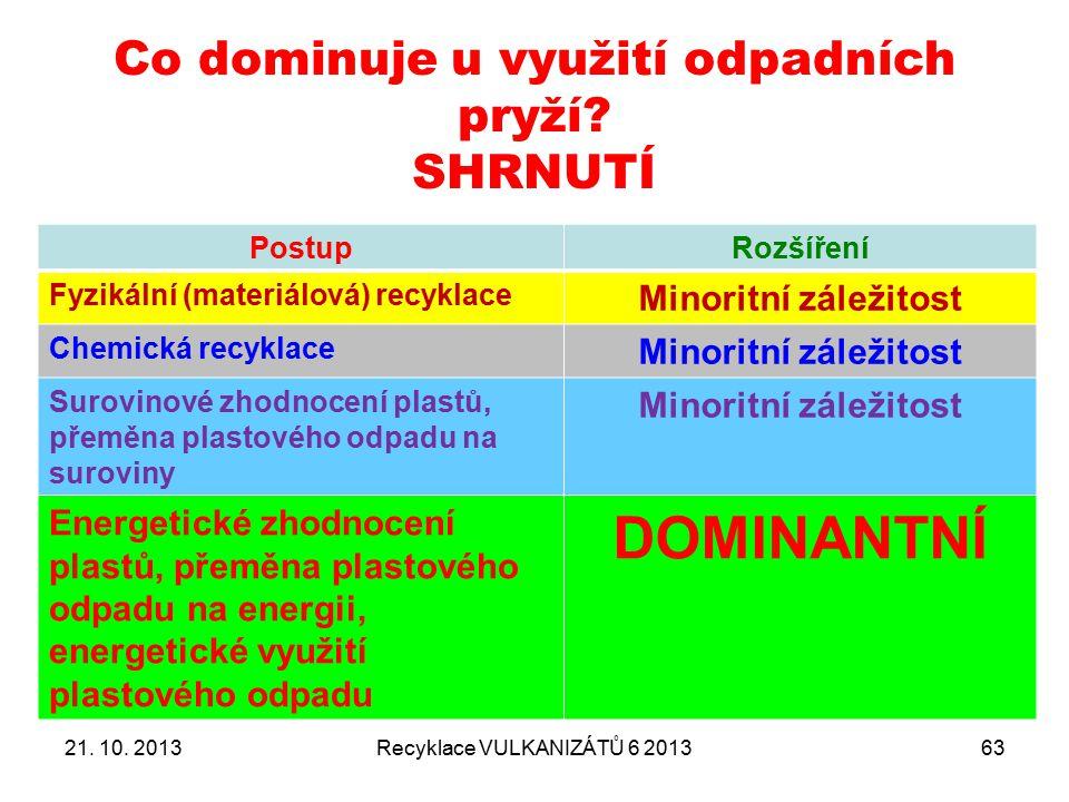 Co dominuje u využití odpadních pryží SHRNUTÍ
