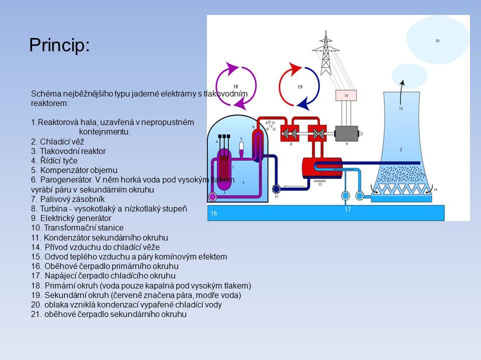 Princip: Schéma nejběžnějšího typu jaderné elektrárny s tlakovodním reaktorem: Reaktorová hala, uzavřená v nepropustném.