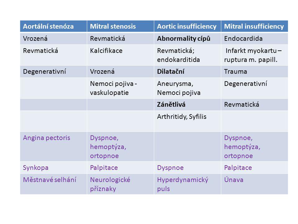 Aortální stenóza Mitral stenosis. Aortic insufficiency. Mitral insufficiency. Vrozená. Revmatická.