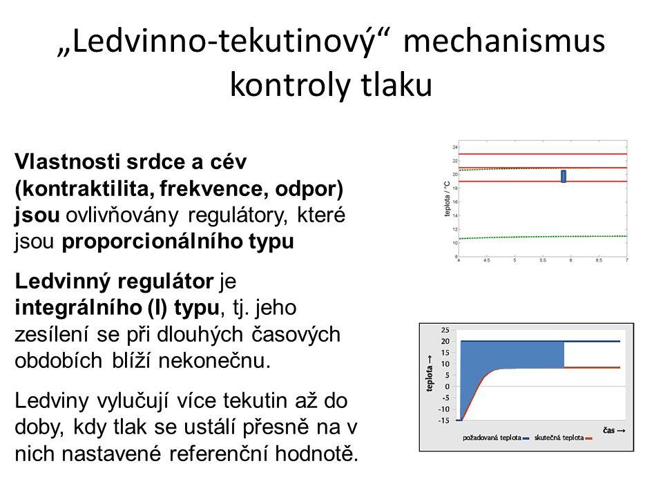 """Ledvinno-tekutinový mechanismus kontroly tlaku"