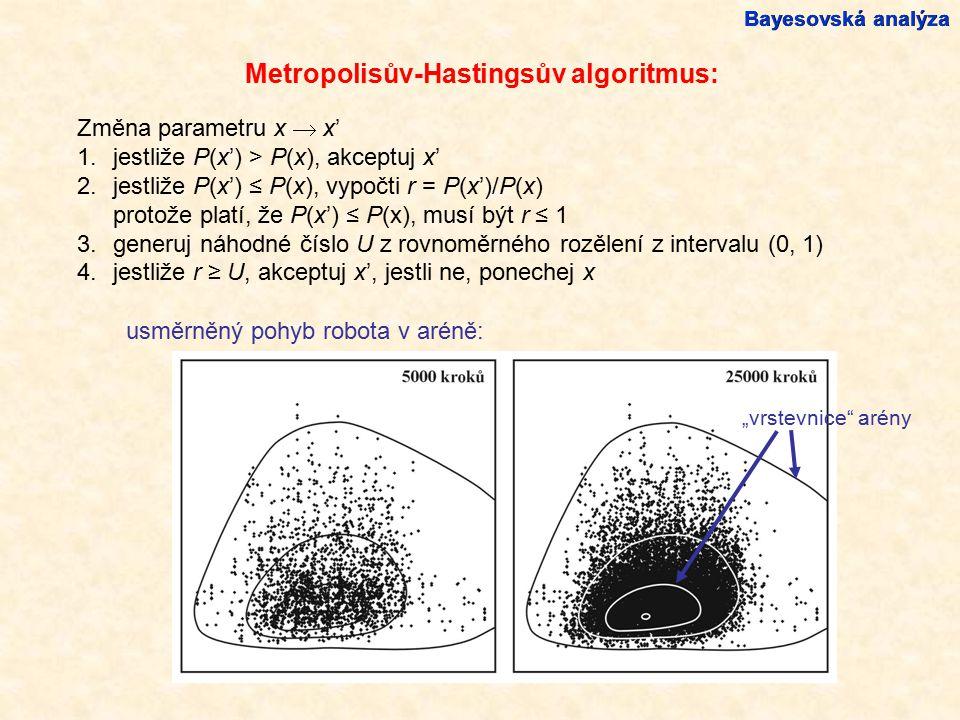 Metropolisův-Hastingsův algoritmus: