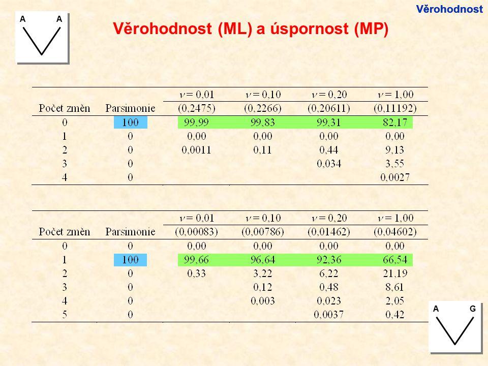 Věrohodnost (ML) a úspornost (MP)