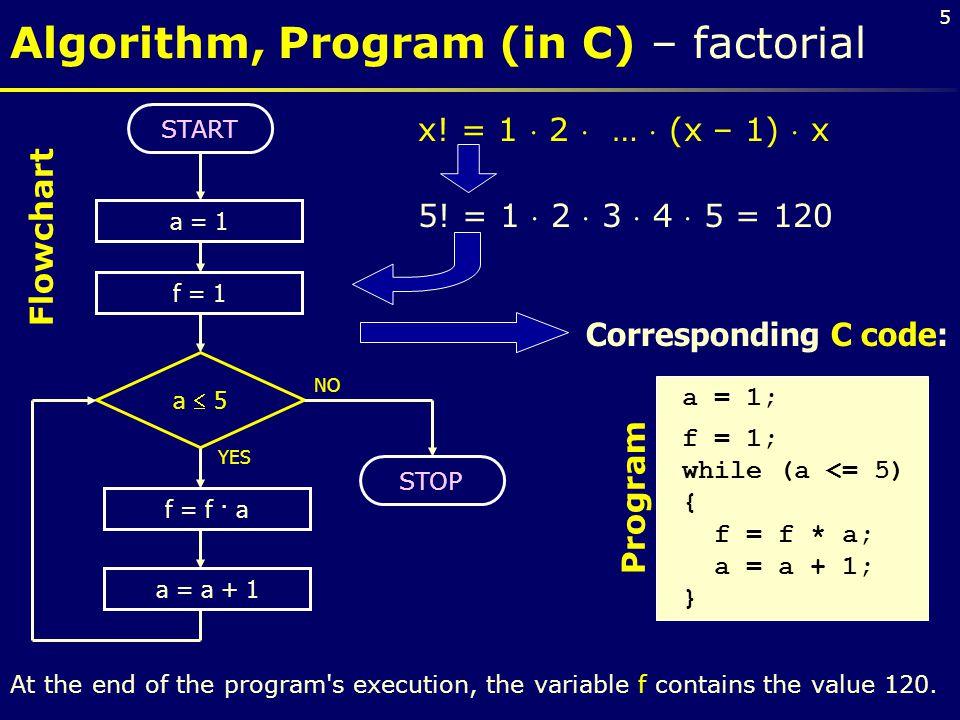 Algorithm, Program (in C) – factorial