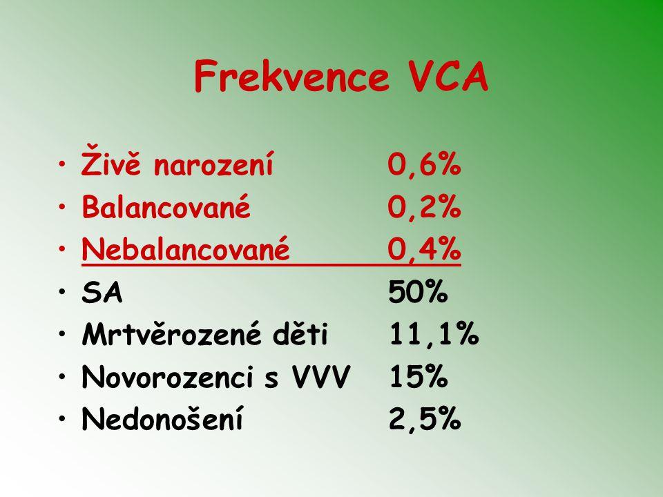 Frekvence VCA Živě narození 0,6% Balancované 0,2% Nebalancované 0,4%