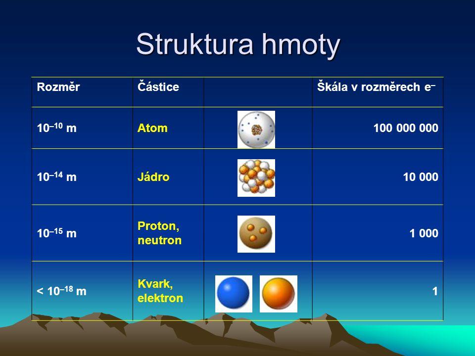 Struktura hmoty Rozměr Částice Škála v rozměrech e– 10–10 m Atom