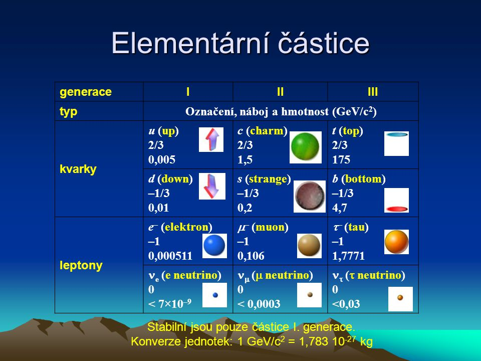 Označení, náboj a hmotnost (GeV/c2)