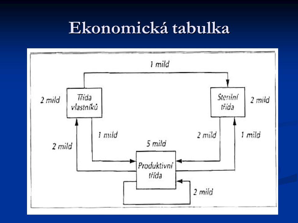 Ekonomická tabulka