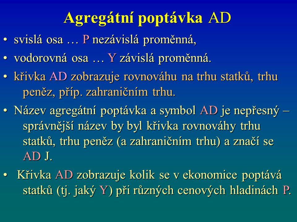 Agregátní poptávka AD • svislá osa … P nezávislá proměnná,