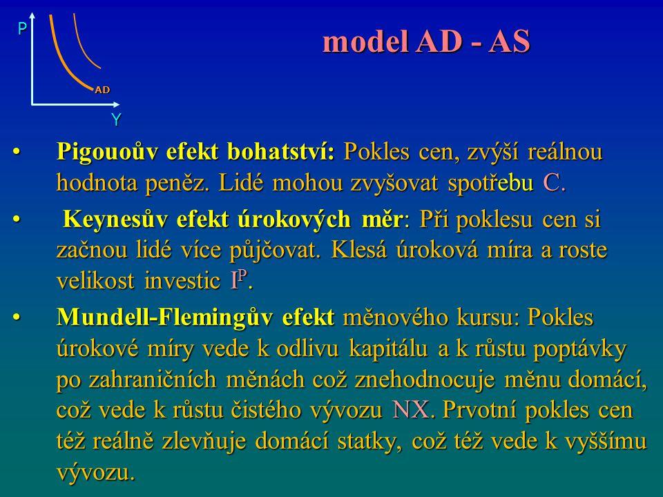 P Y. AD. model AD - AS. Pigouoův efekt bohatství: Pokles cen, zvýší reálnou hodnota peněz. Lidé mohou zvyšovat spotřebu C.