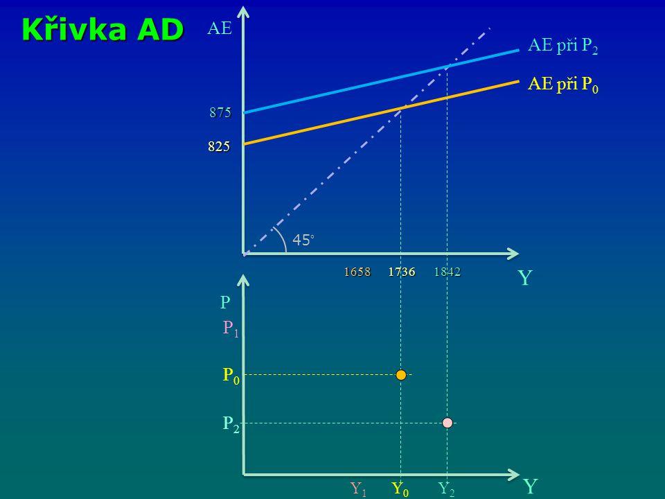 Křivka AD Y Y AE AE při P2 AE při P0 P P1 P0 P2 Y1 Y0 Y2 875 825 45°