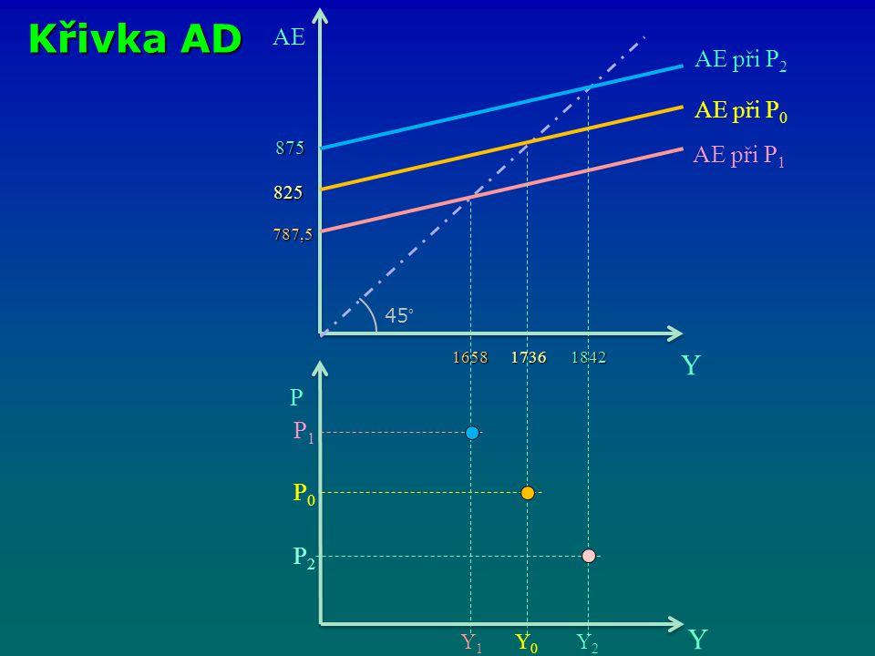 Křivka AD Y Y AE AE při P2 AE při P0 AE při P1 P P1 P0 P2 Y1 Y0 Y2 875