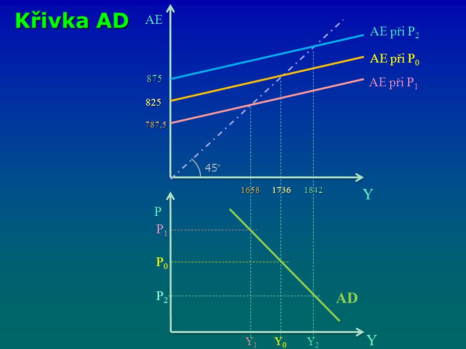 Křivka AD Y AD Y AE AE při P2 AE při P0 AE při P1 P P1 P0 P2 Y1 Y0 Y2