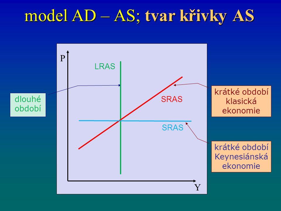 model AD – AS; tvar křivky AS