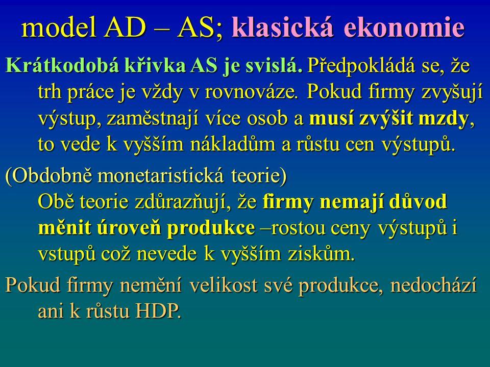 model AD – AS; klasická ekonomie