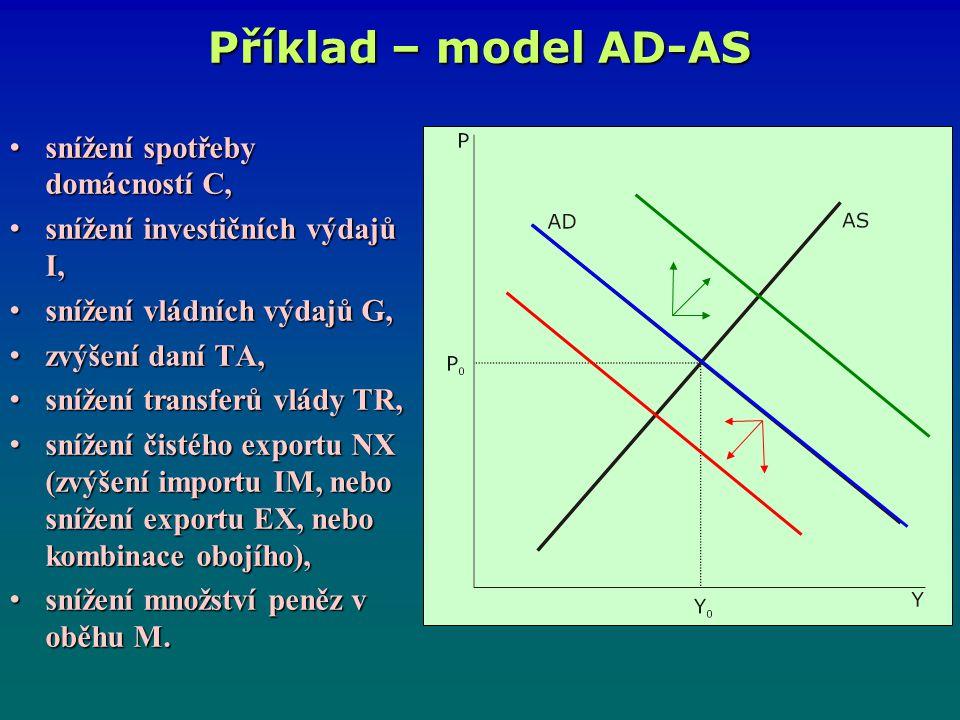 Příklad – model AD-AS snížení spotřeby domácností C,