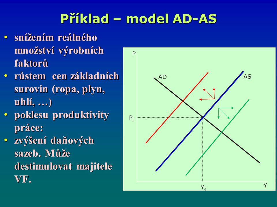 Příklad – model AD-AS snížením reálného množství výrobních faktorů