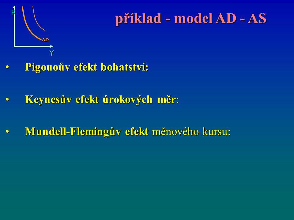 příklad - model AD - AS Pigouoův efekt bohatství: