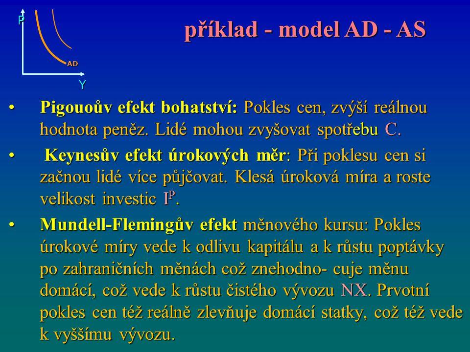 P Y. AD. příklad - model AD - AS. Pigouoův efekt bohatství: Pokles cen, zvýší reálnou hodnota peněz. Lidé mohou zvyšovat spotřebu C.