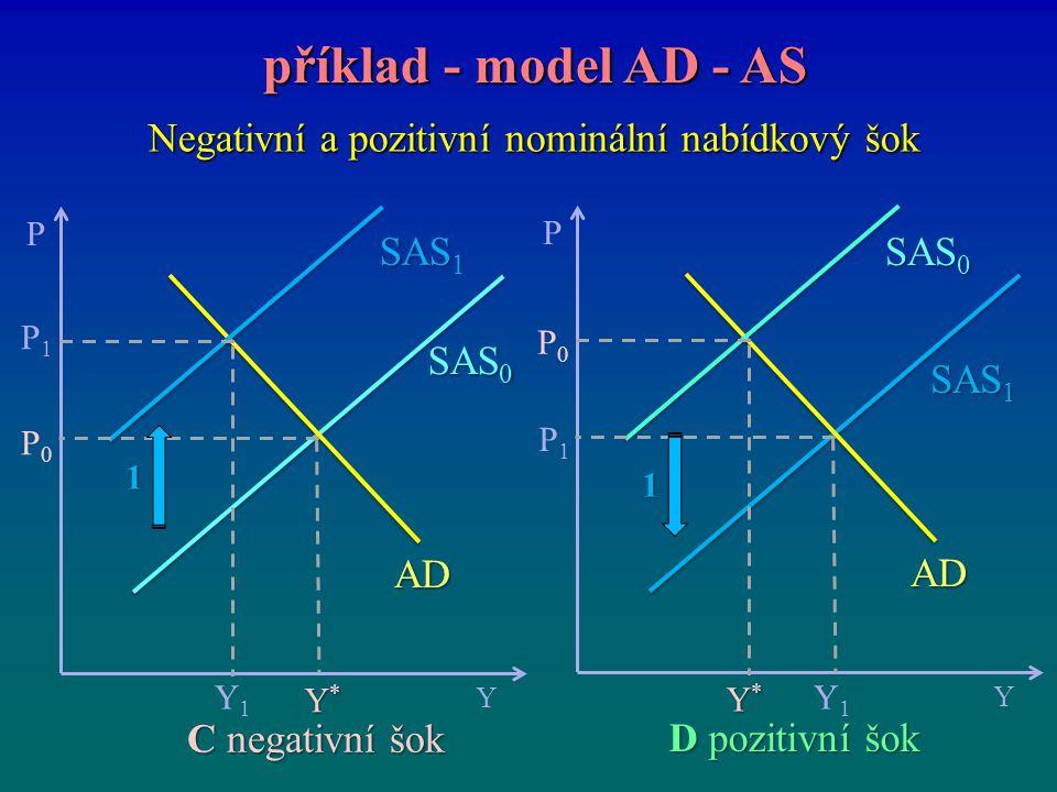 Negativní a pozitivní nominální nabídkový šok