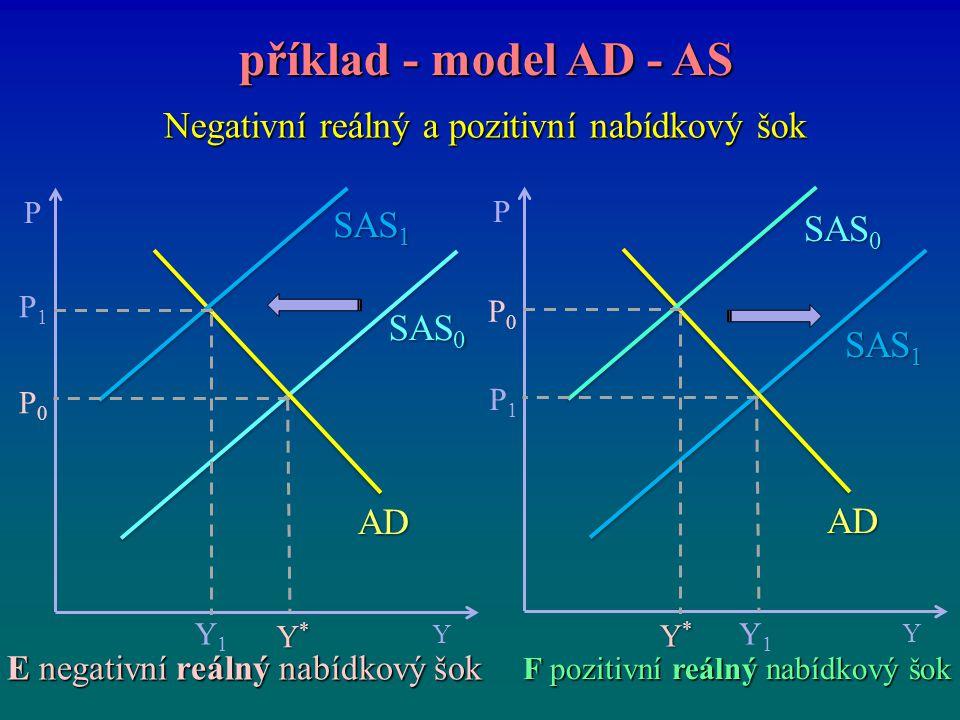 Negativní reálný a pozitivní nabídkový šok